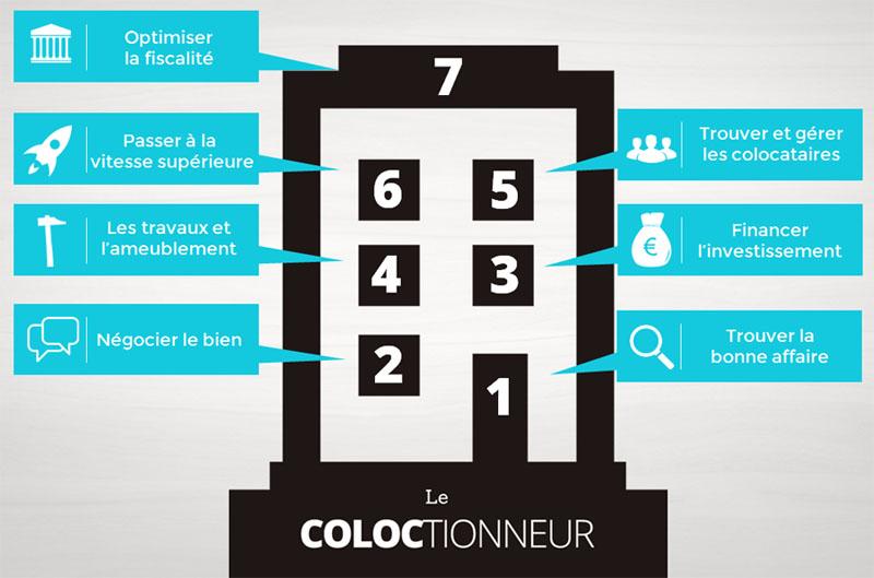 coloctionneur_socle_de_base_800
